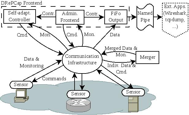 drepcap_architecture